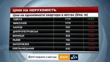 Цены на недвижимость в городах Украины