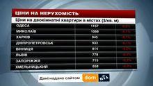 Ціни на нерухомість у найбільших містах України