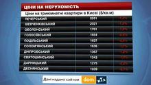 Ціни на нерухомість у Києві