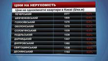 Цены на недвижимость в Киеве