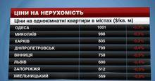 Цены на недвижимость в крупнейших городах Украины