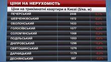 Житло у Києві дешевшає