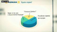 Абсурдность украинских каналов: деды воевали, российские сериалы и лягушки-экстрасенсы