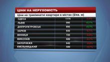 Одеса — місто з найдорожчим житлом в Україні