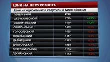 Квартири у Києві стали доступніші