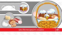 Цифра дня: во сколько обойдется Пасхальная корзинка (инфографика)