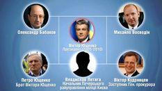 Російський слід в українському бізнесі — наближені до Путіна й нині заробляють на українцях