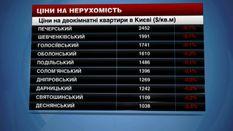 Де в Києві можна орендувати дешеве житло