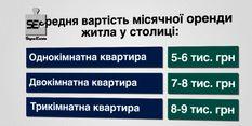 В Україні збільшився попит на оренду житла