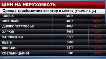 У містах України ціни на житло знизилися