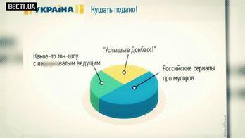 Абсурдність українських каналів: діди воювали, російські серіали та жаби-екстрасенси