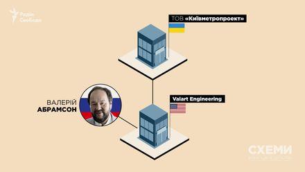 Як заборонені російські компанії перемагають державні тендери