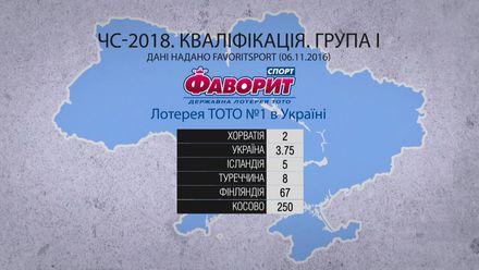 ЧС-2018: чим підопічні Андрія Шевченка вразили букмекерів