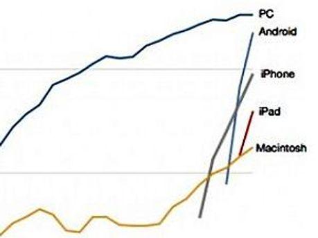 Цьогоріч мобільні пристрої обженуть PC