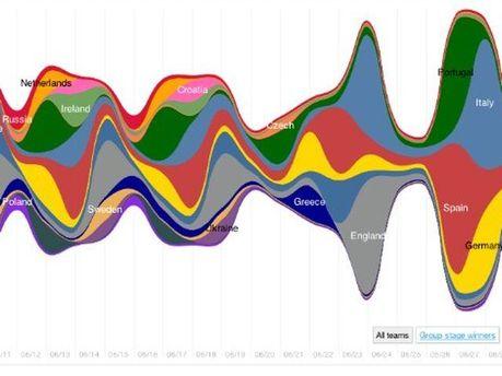 Твиттер-активность каждой команды в течение ЕВРО-2012