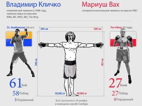 Инфографика Владимир Кличко-Мариуш Вах