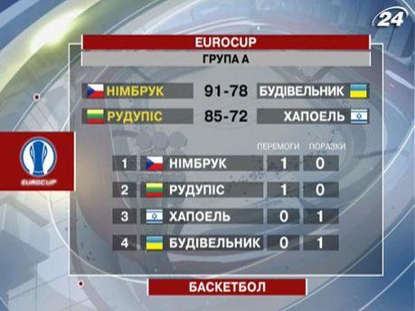Турнирная таблица Еврокубка