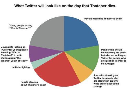 Twitter-юзеры в декабре нарисовали инфографику, как будут выглядеть соцсети в день смерти Тэтчер