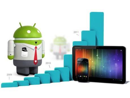 Доля Android растет