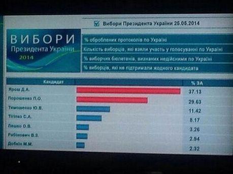 Скриншот с российского канала