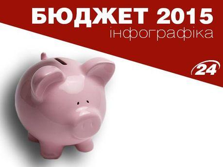 Бюджет-2015. Инфографика