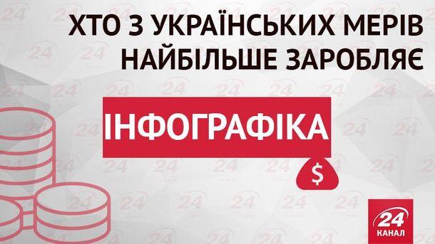 Скільки заробляють мери українських обласних центрів (Інфографіка)