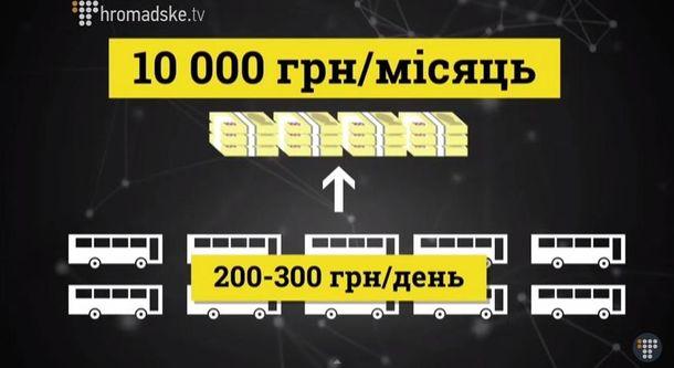 """""""Слідство Інфо"""". Як працюють корупційні схеми у """"Київпастрансі""""?"""