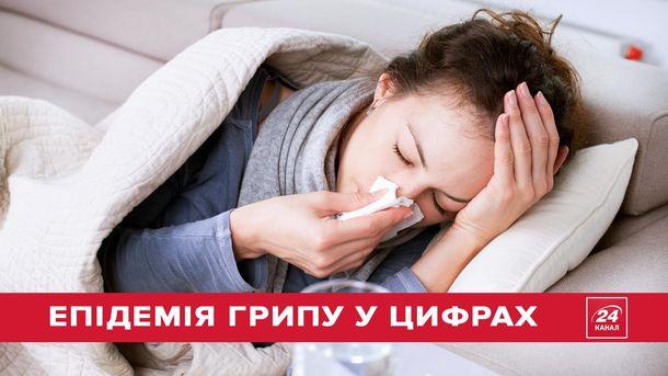 Грипп атакует Украину: эпидемия болезни в цифрах