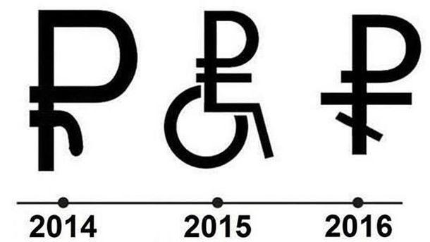 Эволюция рубля