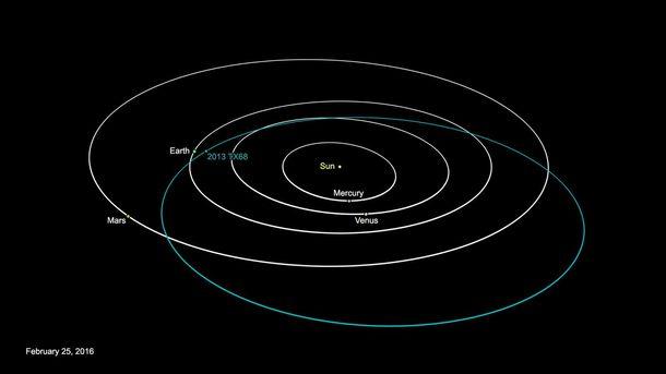 Траєкторія руху астероїда