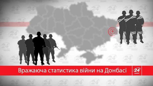 Жертвы войны на Донбассе