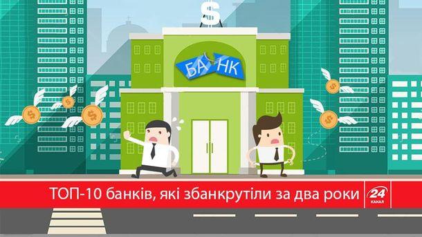 Банки-банкроты