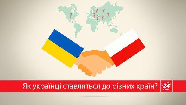 Найкраще українці ставляться до Польщі