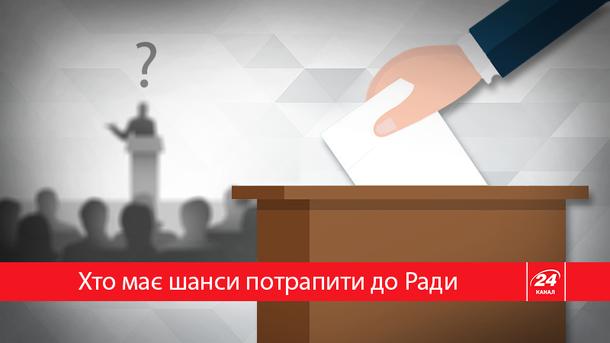 До нового парламенту може пройти 6 партій