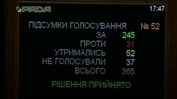 Рада приняла проект госбюджета-2017 в первом чтении