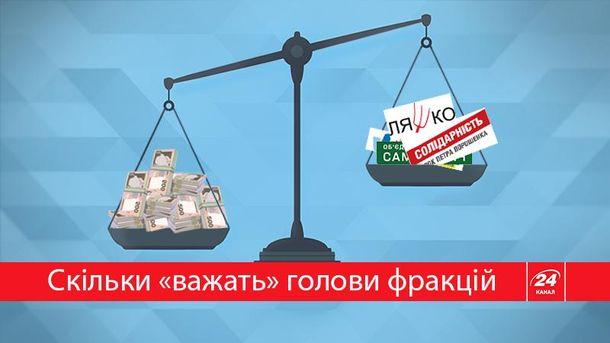 Сколько весят деньги председателей фракций