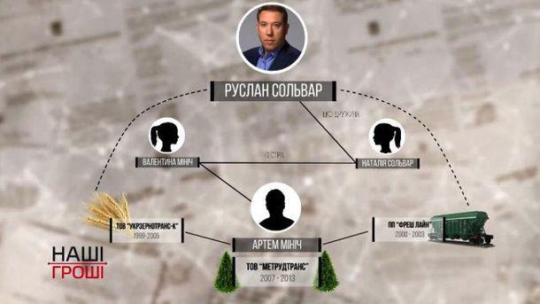 Бедные нардепы и богатые родственники: расследование