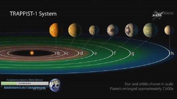 Система TRAPPIST-1