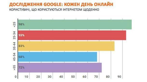 Исследование Google: как украинцы ведут себя онлайн