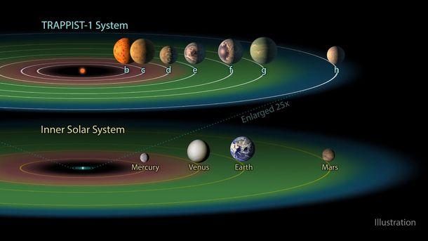 Семь экзопланет