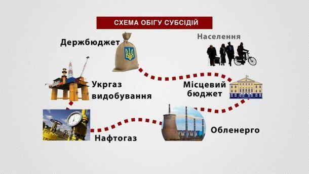 Схема обігу субсидій