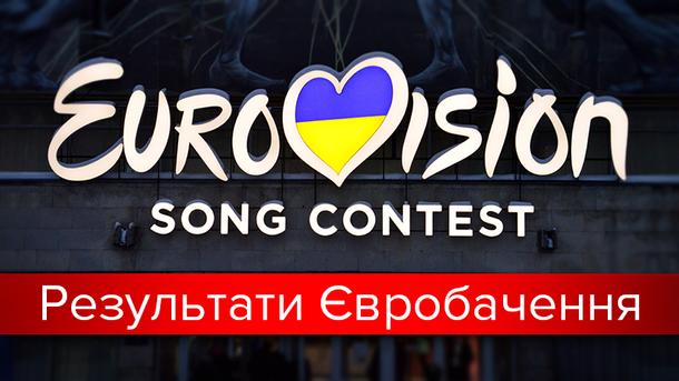 Євробачення 2017: результати голосування фіналу