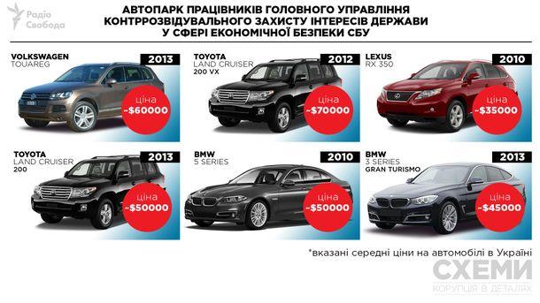 Автопарк работников СБУ