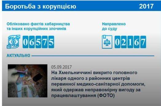 Онлайн-счетчик коррупционеров