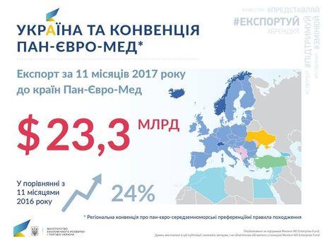 Украина присоединилась кконвенции Пан-Евро-Мед