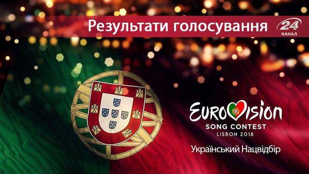 Нацвідбір на Євробачення 2018 від України: результати фіналу