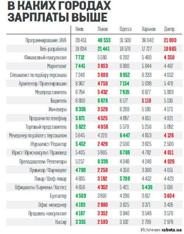 GuahooИзвестная финская профессии и зарплата список 2016 таблица белье