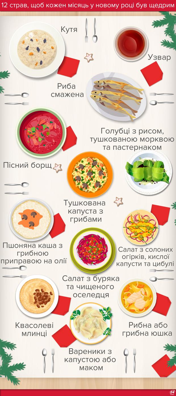 12 страв на Святвечір: що має бути на столі