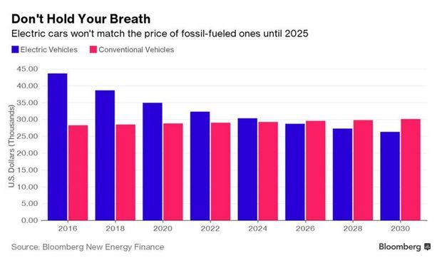 Як знизиться ціна на електрокари