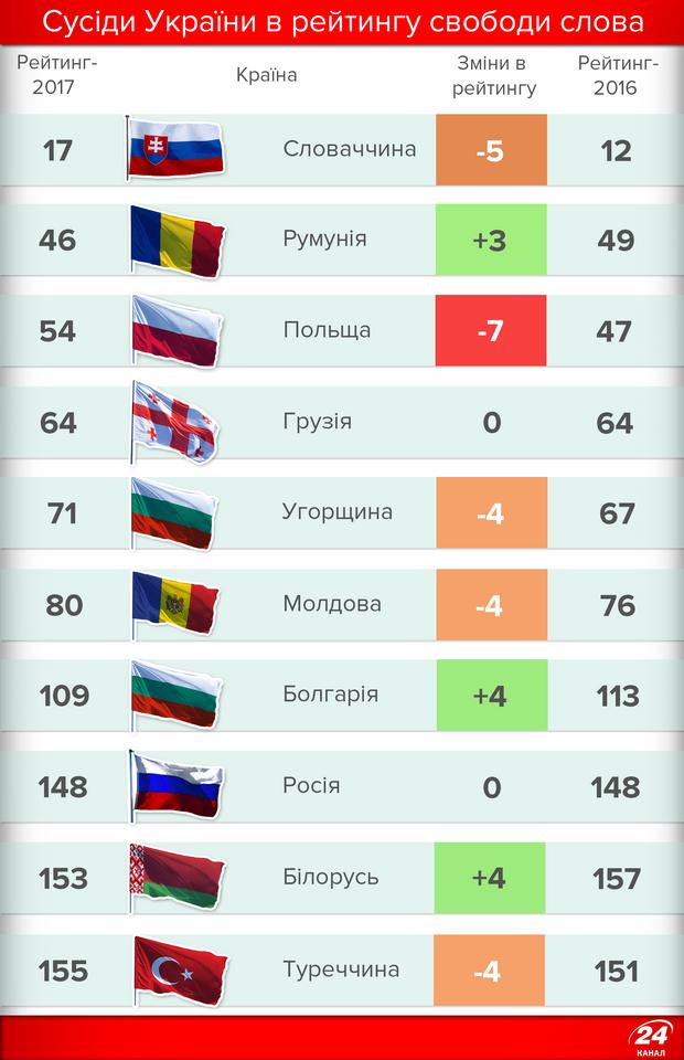 Який рівень свободи слова у країнах-сусідах України